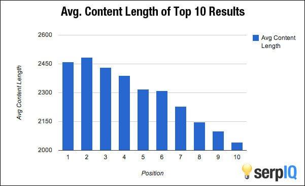 Ideale Lengte Van Blogartikel Onderzoek