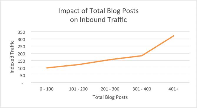 Hoe Vaak Moet Je Bloggen? Onderzoek Van Hubspot
